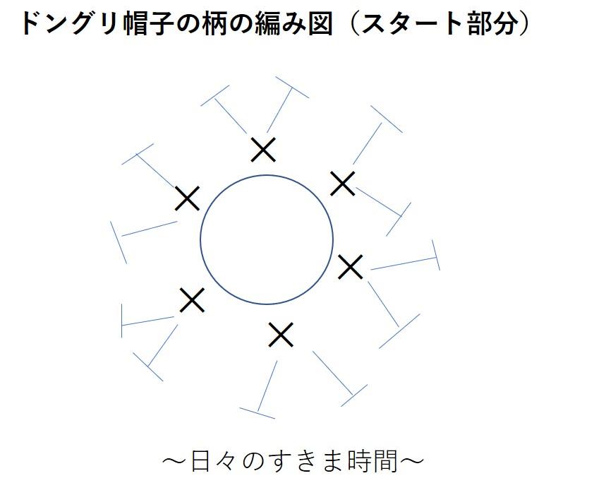 ドングリクッション編み図